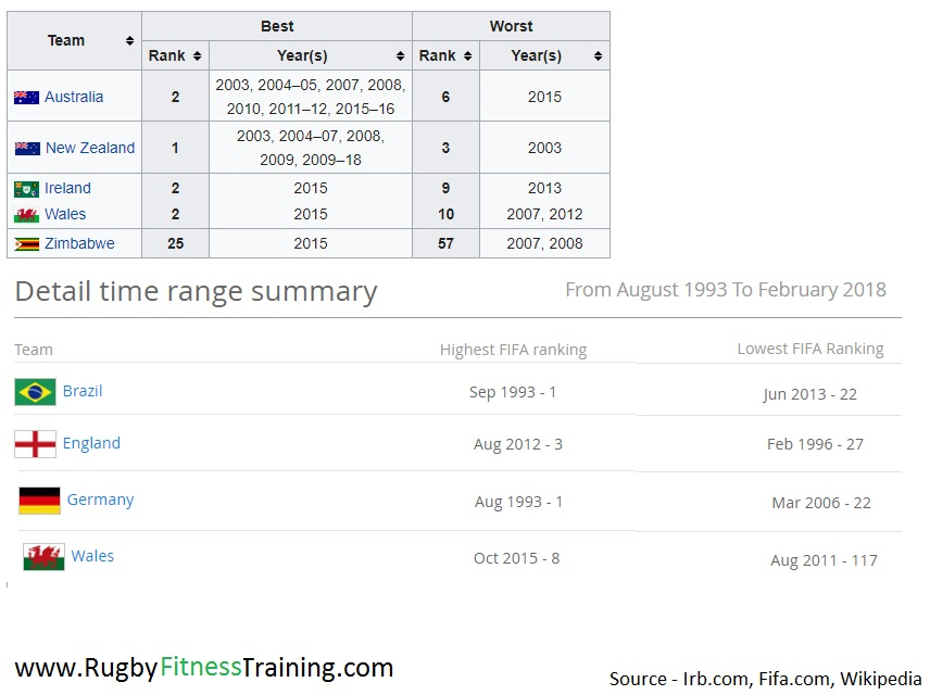 Rugby Vs Football World Rankings