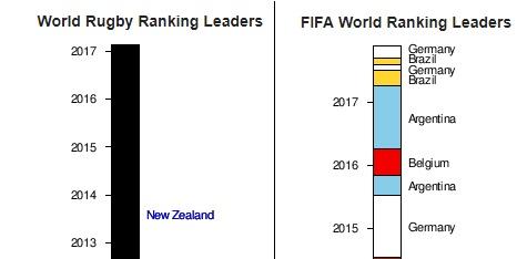 World No.1 Team – Rugby vs Football